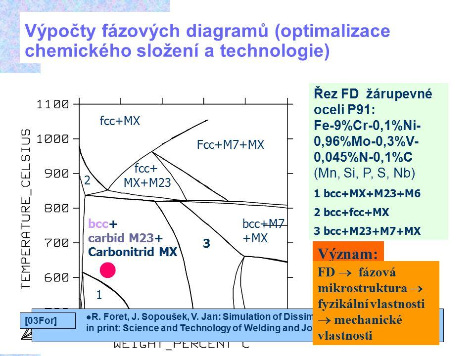 6 Výpočty fázových diagramů (optimalizace chemického složení a technologie) fcc+MX bcc+ carbid M23+ Carbonitrid MX Fcc+M7+MX 1 2 fcc+ MX+M23 3 bcc+M7