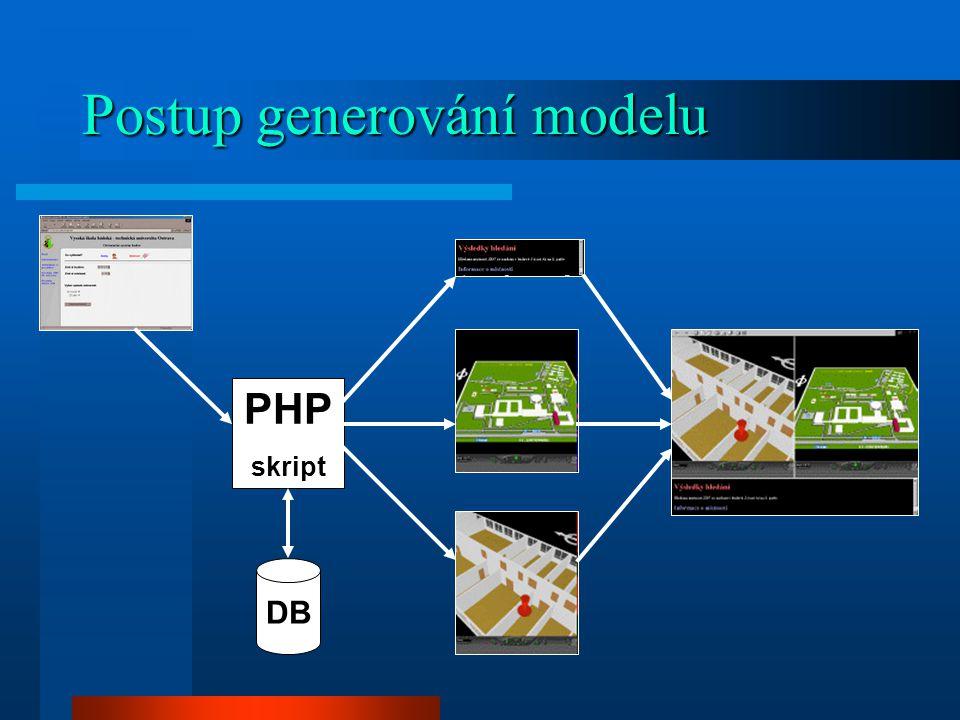 Postup generování modelu DB PHP skript