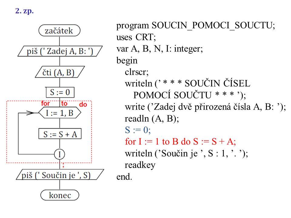 program SOUCIN_POMOCI_SOUCTU; uses CRT; var A, B, N, I: integer; begin clrscr; writeln (' * * * SOUČIN ČÍSEL POMOCÍ SOUČTU * * * '); write ('Zadej dvě přirozená čísla A, B: '); readln (A, B); S := 0; for I := 1 to B do S := S + A; writeln ('Součin je ', S : 1, '.