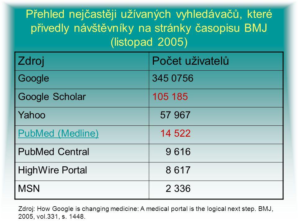 Přehled nejčastěji užívaných vyhledávačů, které přivedly návštěvníky na stránky časopisu BMJ (listopad 2005) Zdroj: How Google is changing medicine: A