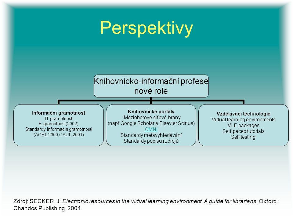 Perspektivy Knihovnicko-informační profese nové role Informační gramotnost IT gramotnost E-gramotnost(2002) Standardy informační gramotnosti (ACRL 200