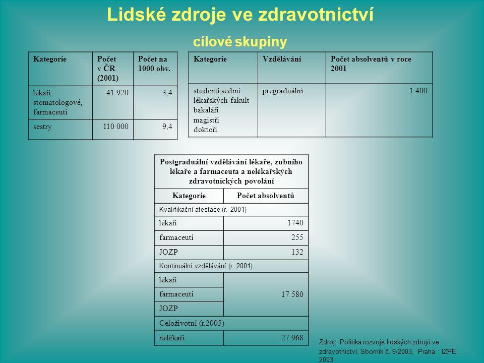 KategoriePočet v ČR (2001) Počet na 1000 obv. lékaři, stomatologové, farmaceuti 41 9203,4 sestry110 0009,4 KategorieVzděláváníPočet absolventů v roce