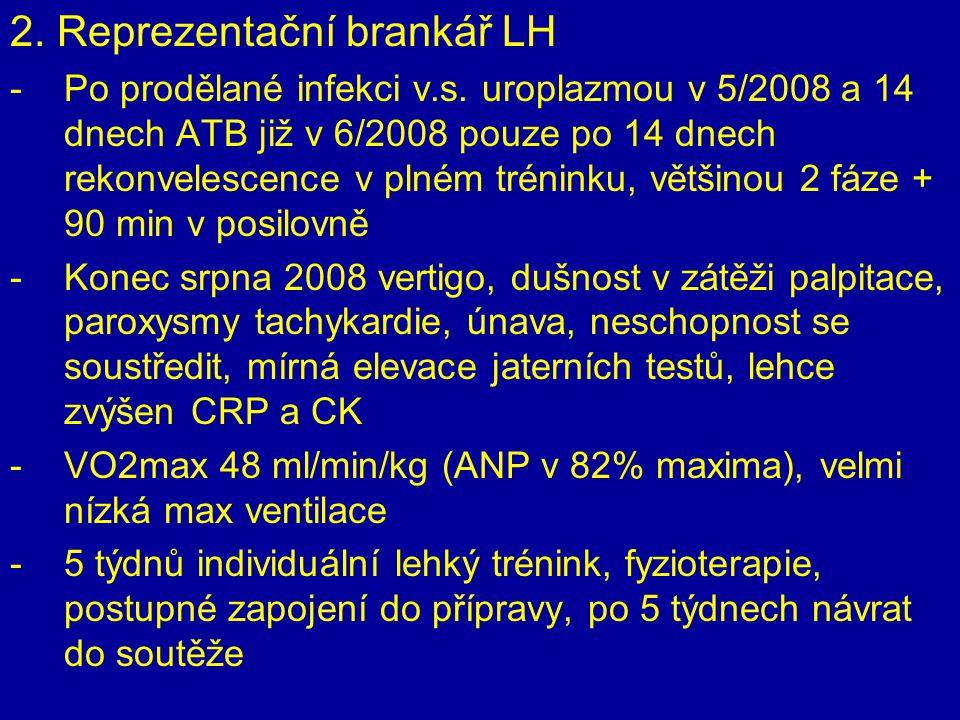2. Reprezentační brankář LH -Po prodělané infekci v.s. uroplazmou v 5/2008 a 14 dnech ATB již v 6/2008 pouze po 14 dnech rekonvelescence v plném tréni