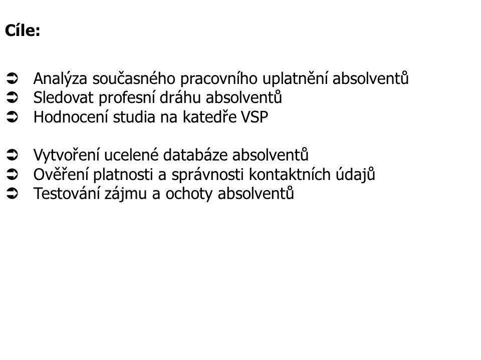 Dotazník distribuován celkem 183 absolventům dvěma způsoby:  Prostřednictvím České pošty jako součást dopisu,.