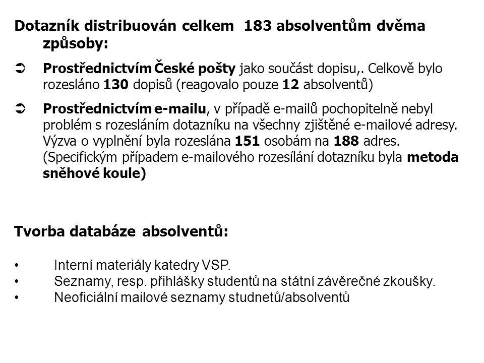 Celkem jsme získali názory od 52 absolventů oboru Veřejná a sociální politika promující nejčastěji v roce 2005 (celkem 14) Základní údaje
