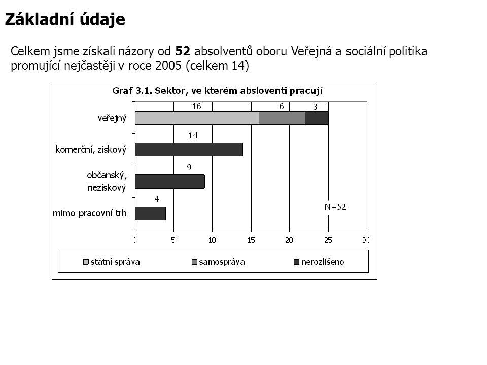 Politika, které se dotázaní absolventi v ě nují politikaPočet absolventůPodíl v % EU1428% Sociální1020% Bezpečnostní714% Vzdělávací612% Environmentální48% Zdravotní48% Bytová12% Dopravní12% Žádná politika918% Jiné1020%