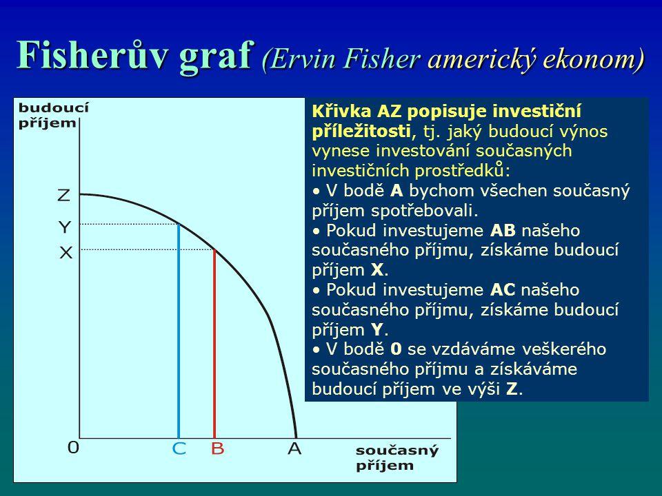 Fisherův graf (Ervin Fisher americký ekonom) Křivka AZ popisuje investiční příležitosti, tj. jaký budoucí výnos vynese investování současných investič