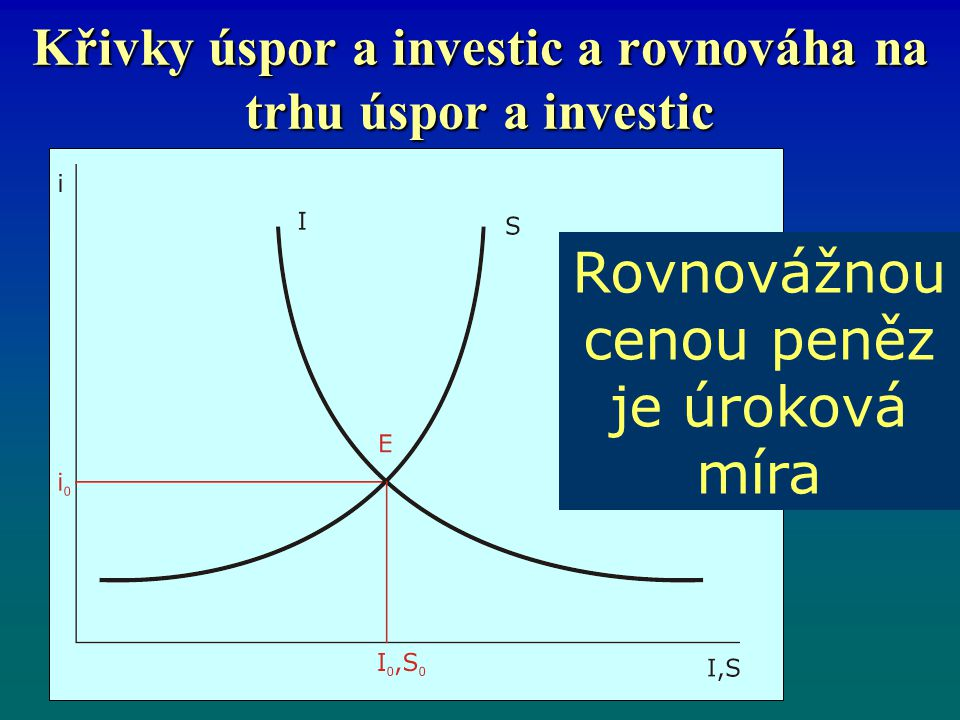 Křivky úspor a investic a rovnováha na trhu úspor a investic Rovnovážnou cenou peněz je úroková míra