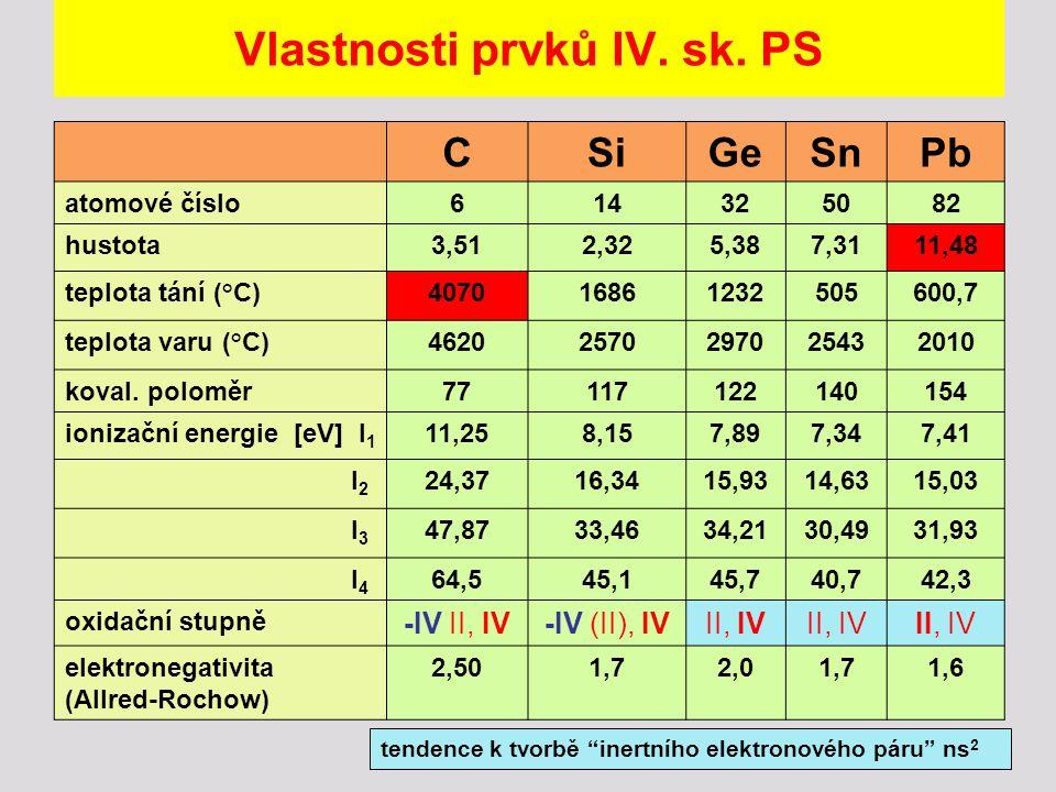 Vlastnosti prvků IV. sk. PS CSiGeSnPb atomové číslo614325082 hustota3,512,325,387,3111,48 teplota tání (°C)407016861232505600,7 teplota varu (°C)46202