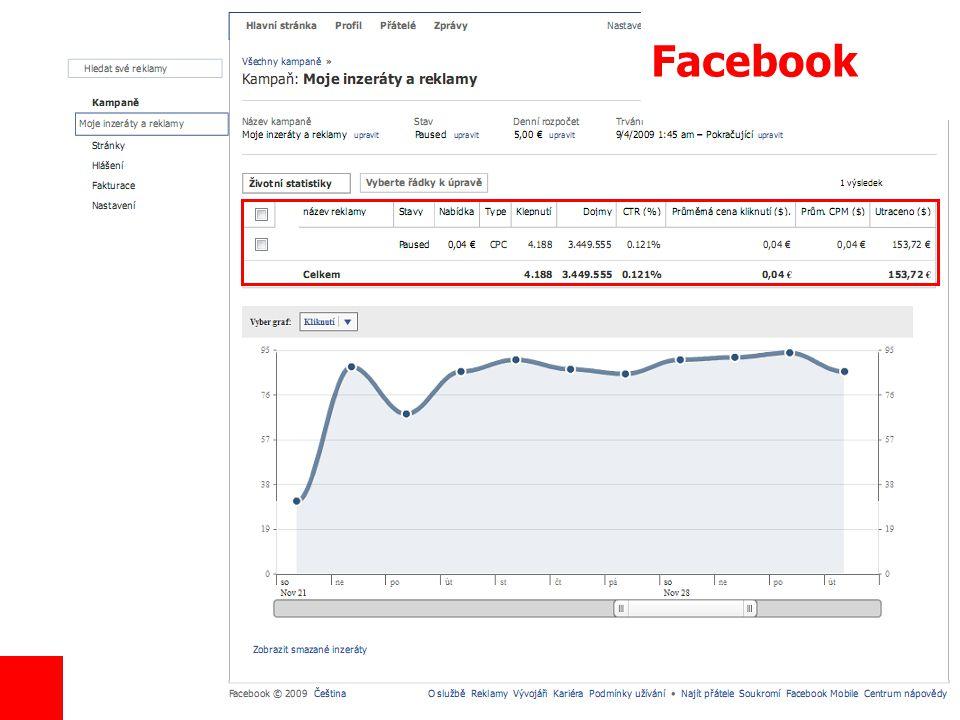 15 Základy marketingového výzkumu Facebook