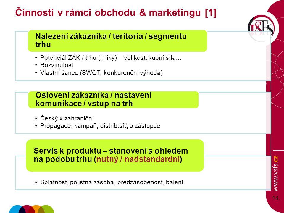 Potenciál ZÁK / trhu (i niky) - velikost, kupní síla… Rozvinutost Vlastní šance (SWOT, konkurenční výhoda) Nalezení zákazníka / teritoria / segmentu trhu Český x zahraniční Propagace, kampaň, distrib.síť, o.zástupce Oslovení zákazníka / nastavení komunikace / vstup na trh Splatnost, pojistná zásoba, předzásobenost, balení Servis k produktu – stanovení s ohledem na podobu trhu (nutný / nadstandardní) 14.