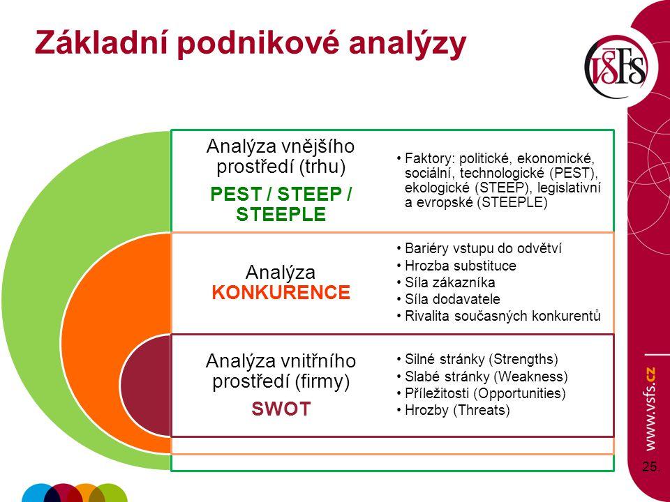 25. Analýza vnějšího prostředí (trhu) PEST / STEEP / STEEPLE Analýza KONKURENCE Analýza vnitřního prostředí (firmy) SWOT Faktory: politické, ekonomick