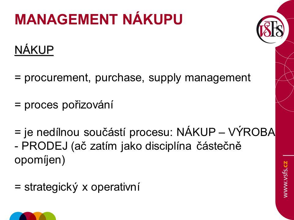 NÁKUP = procurement, purchase, supply management = proces pořizování = je nedílnou součástí procesu: NÁKUP – VÝROBA - PRODEJ (ač zatím jako disciplína částečně opomíjen) = strategický x operativní MANAGEMENT NÁKUPU