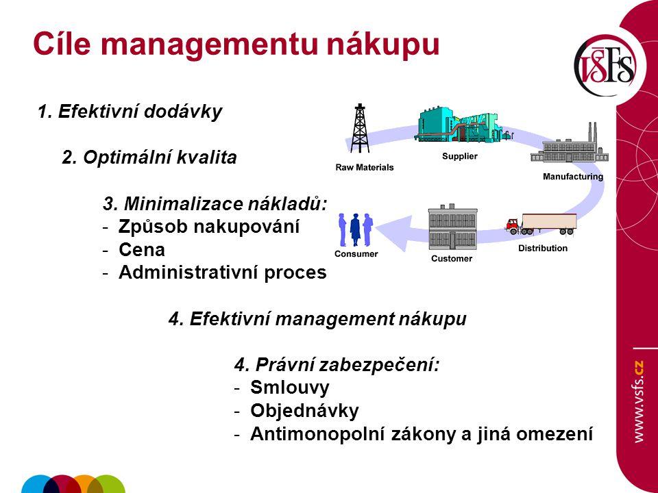 1. Efektivní dodávky 2. Optimální kvalita 3. Minimalizace nákladů: -Způsob nakupování -Cena -Administrativní proces 4. Efektivní management nákupu 4.