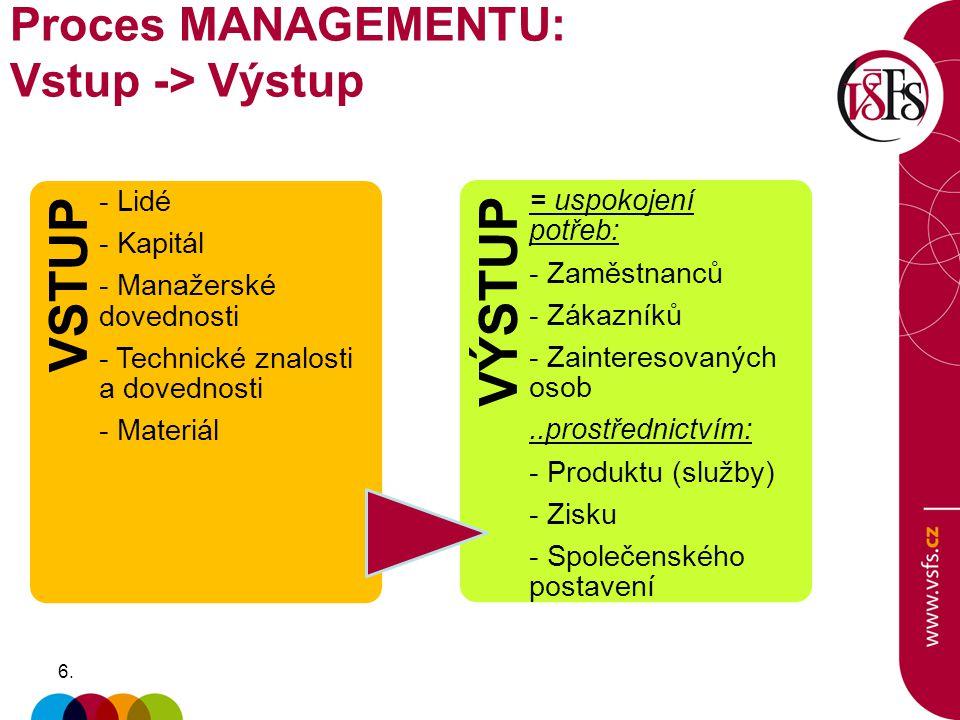 6.6. Proces MANAGEMENTU: Vstup -> Výstup VSTUP - Lidé - Kapitál - Manažerské dovednosti - Technické znalosti a dovednosti - Materiál VÝSTUP = uspokoje