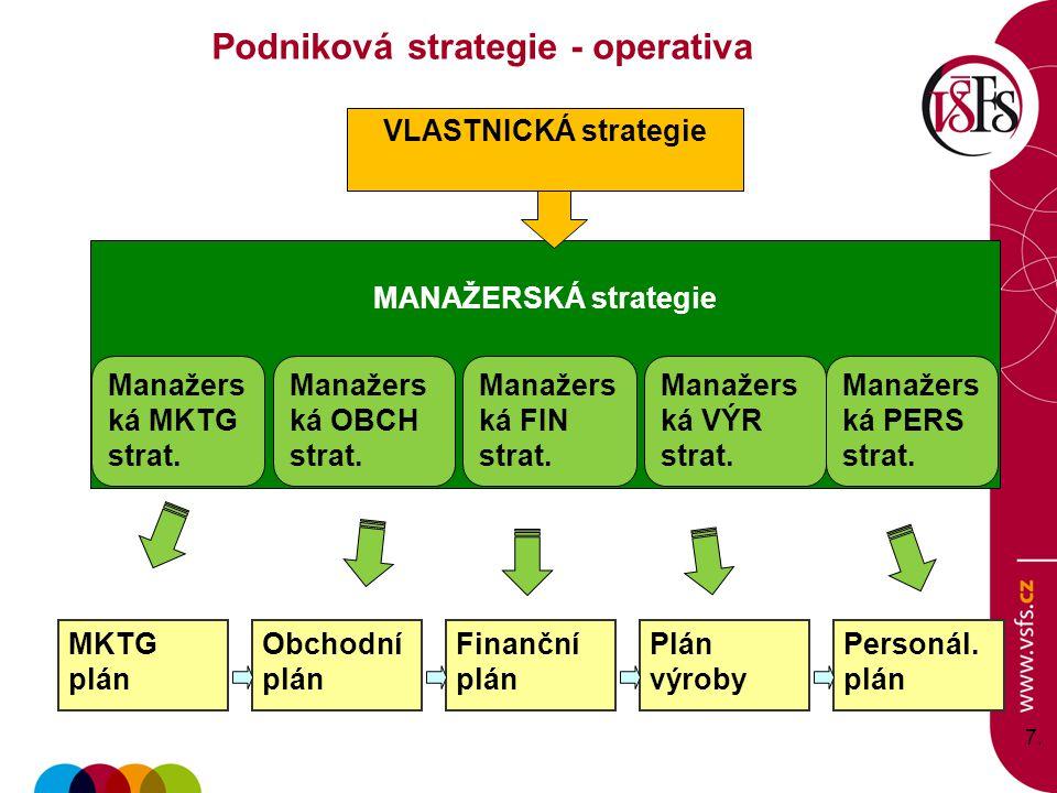 7.7. VLASTNICKÁ strategie MANAŽERSKÁ strategie Manažers ká PERS strat. Manažers ká VÝR strat. Manažers ká FIN strat. Manažers ká OBCH strat. Manažers