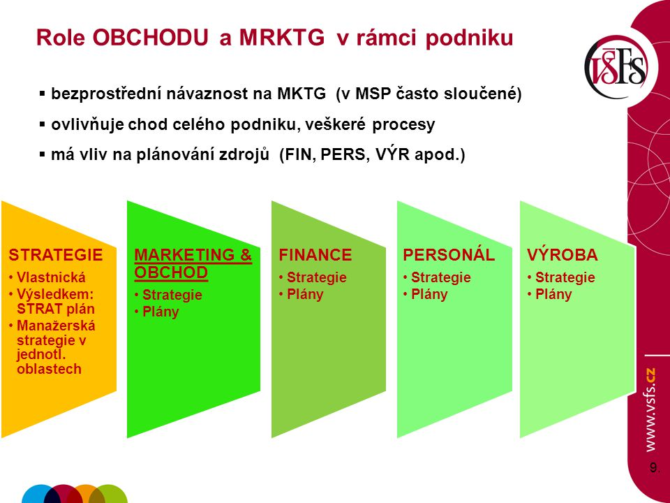 9.9. STRATEGIE Vlastnická Výsledkem: STRAT plán Manažerská strategie v jednotl. oblastech MARKETING & OBCHOD Strategie Plány FINANCE Strategie Plány P