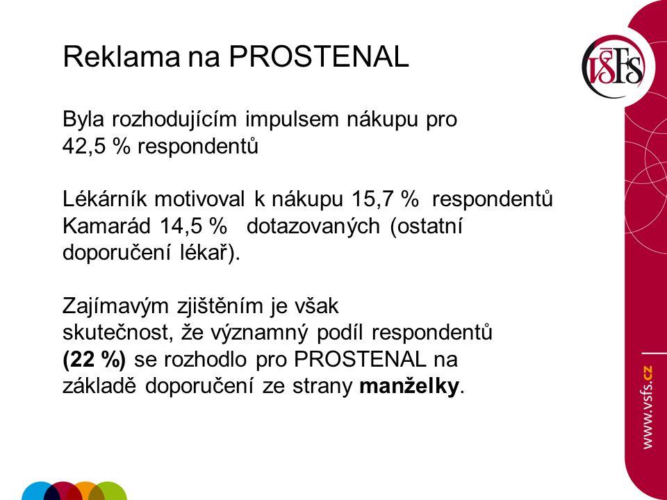 Reklama na PROSTENAL Byla rozhodujícím impulsem nákupu pro 42,5 % respondentů Lékárník motivoval k nákupu 15,7 % respondentů Kamarád 14,5 % dotazovaný