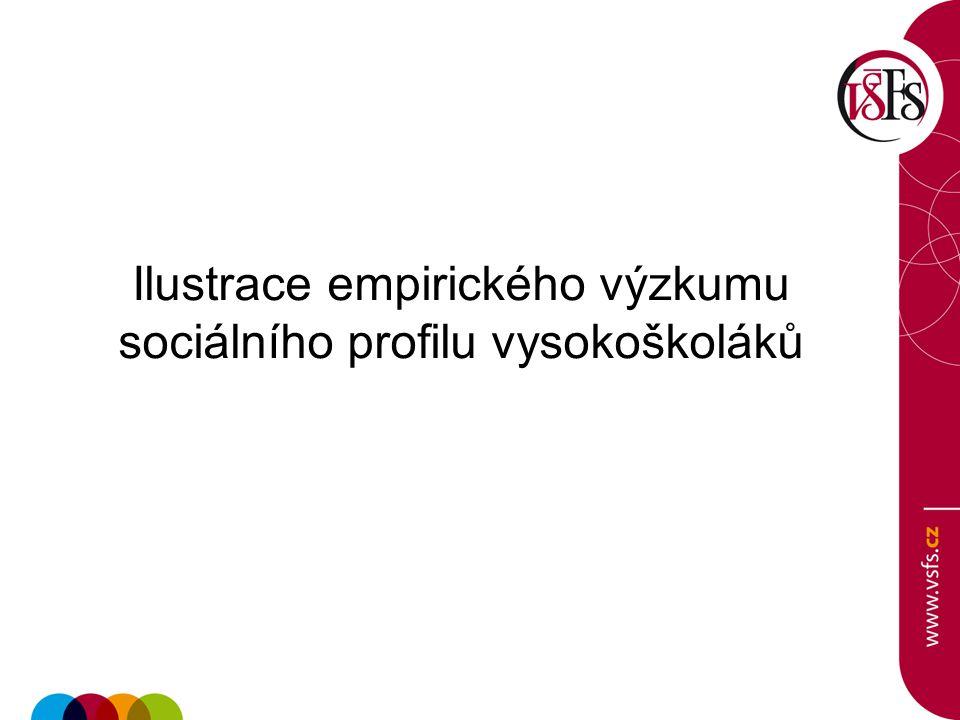 Ilustrace empirického výzkumu sociálního profilu vysokoškoláků