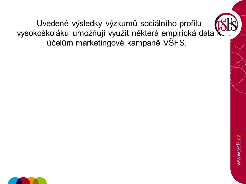 Uvedené výsledky výzkumů sociálního profilu vysokoškoláků umožňují využít některá empirická data k účelům marketingové kampaně VŠFS.