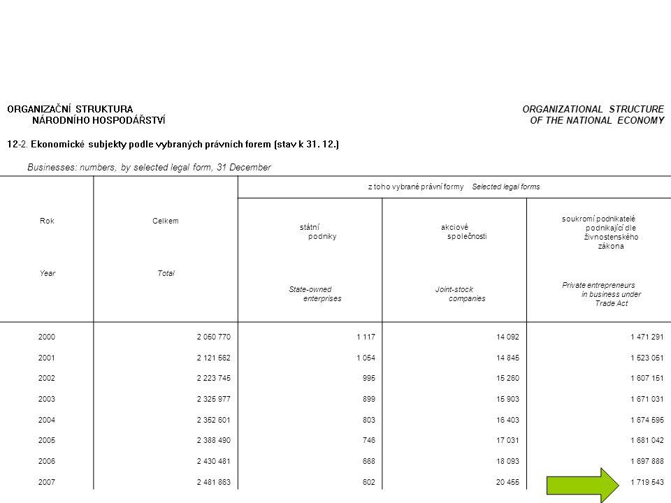 Ekonomicky aktivní podnikatelské subjekty 12-3.