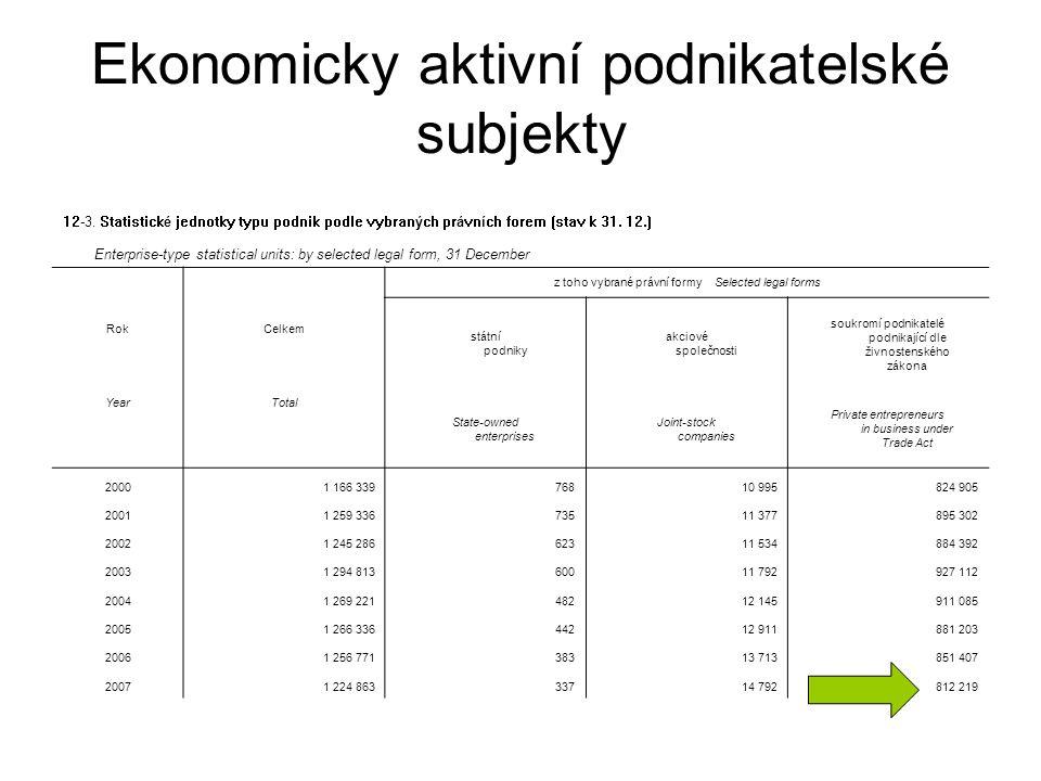 12-9.Vybrané právnické osoby podle institucionálních sektorů k 31.