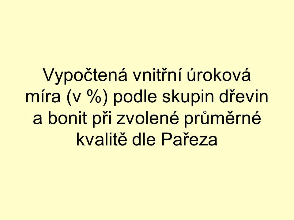 Vypočtená vnitřní úroková míra (v %) podle skupin dřevin a bonit při zvolené průměrné kvalitě dle Pařeza