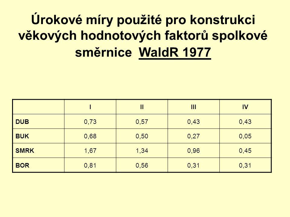 Úrokové míry použité pro konstrukci věkových hodnotových faktorů spolkové směrnice WaldR 1977 IIIIIIIV DUB0,730,570,43 BUK0,680,500,270,05 SMRK1,671,3