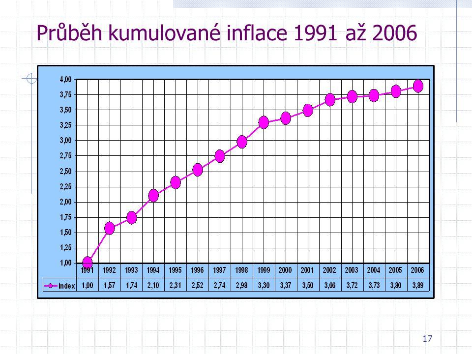 17 Průběh kumulované inflace 1991 až 2006