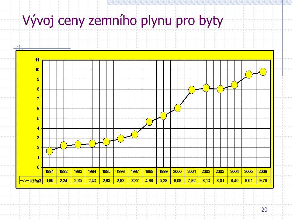 20 Vývoj ceny zemního plynu pro byty