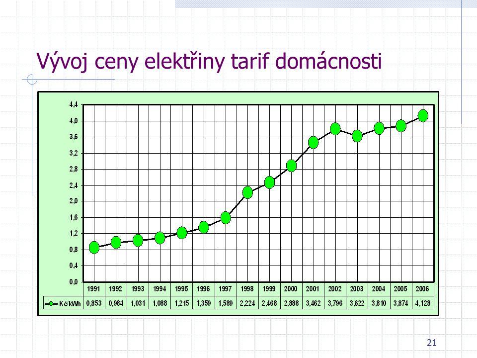 21 Vývoj ceny elektřiny tarif domácnosti