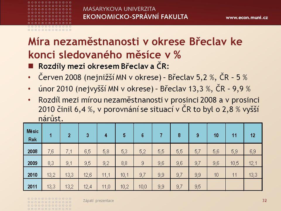 www.econ.muni.cz Míra nezaměstnanosti v okrese Břeclav ke konci sledovaného měsíce v % Rozdíly mezi okresem Břeclav a ČR: Červen 2008 (nejnižší MN v o