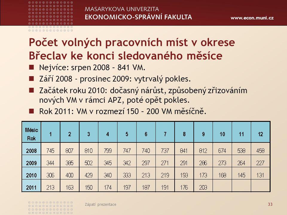 www.econ.muni.cz Počet volných pracovních míst v okrese Břeclav ke konci sledovaného měsíce Nejvíce: srpen 2008 – 841 VM. Září 2008 - prosinec 2009: v