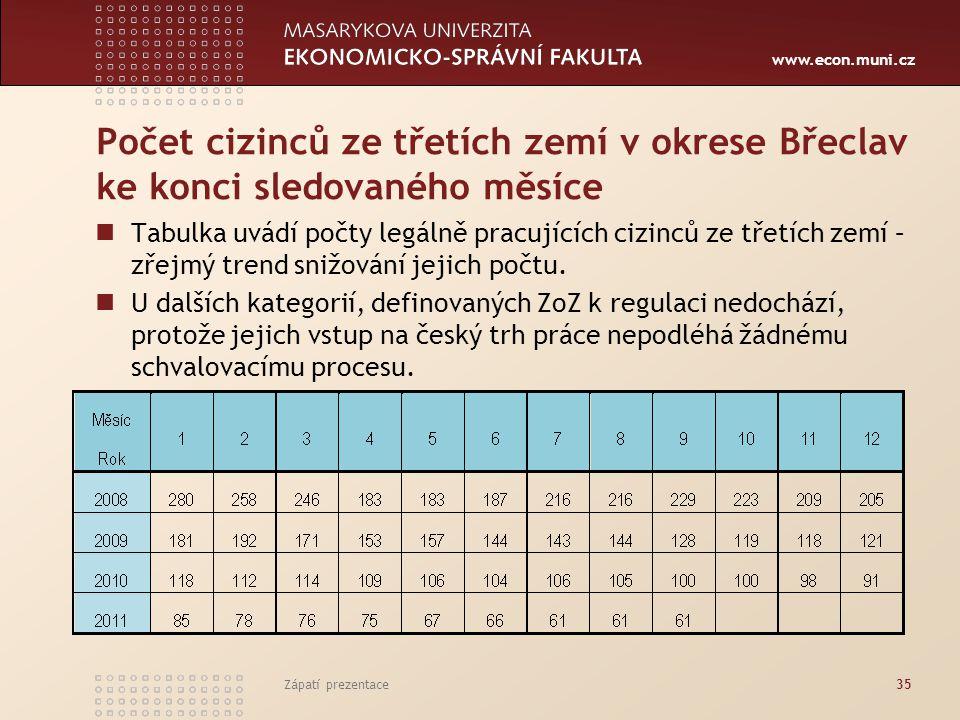 www.econ.muni.cz Počet cizinců ze třetích zemí v okrese Břeclav ke konci sledovaného měsíce Tabulka uvádí počty legálně pracujících cizinců ze třetích