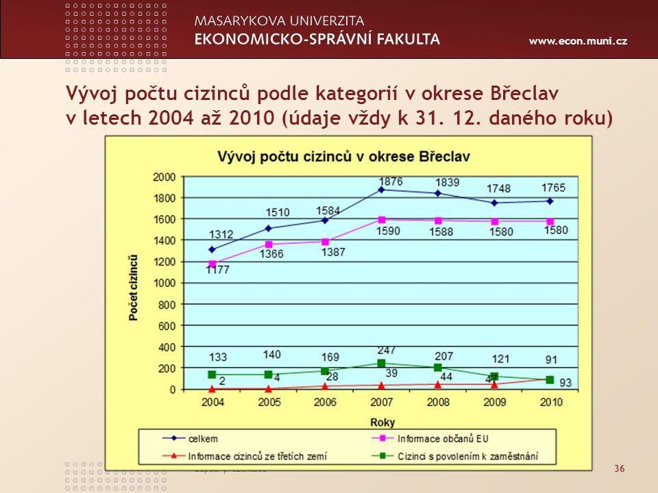 www.econ.muni.cz Vývoj počtu cizinců podle kategorií v okrese Břeclav v letech 2004 až 2010 (údaje vždy k 31. 12. daného roku) Zápatí prezentace36