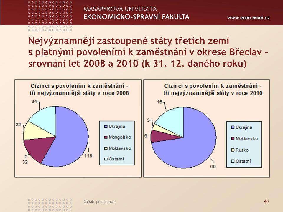 www.econ.muni.cz Nejvýznamněji zastoupené státy třetích zemí s platnými povoleními k zaměstnání v okrese Břeclav – srovnání let 2008 a 2010 (k 31. 12.