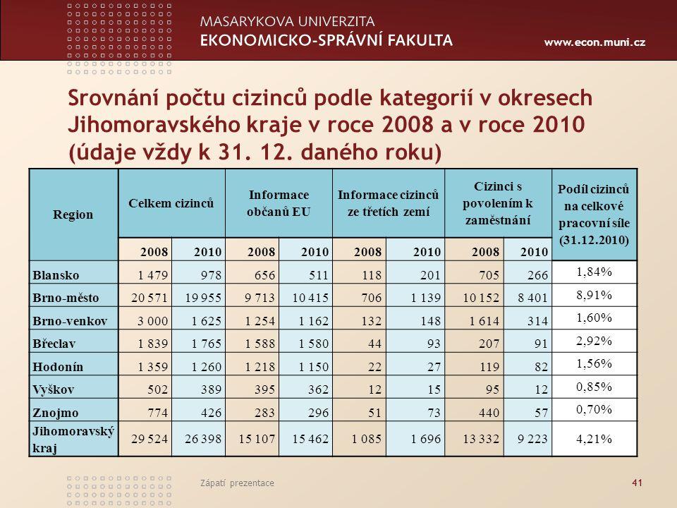 www.econ.muni.cz Srovnání počtu cizinců podle kategorií v okresech Jihomoravského kraje v roce 2008 a v roce 2010 (údaje vždy k 31. 12. daného roku) Z