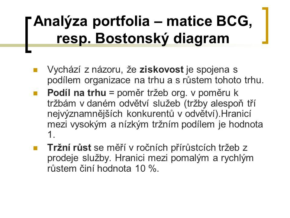 Analýza portfolia – matice BCG, resp. Bostonský diagram Vychází z názoru, že ziskovost je spojena s podílem organizace na trhu a s růstem tohoto trhu.