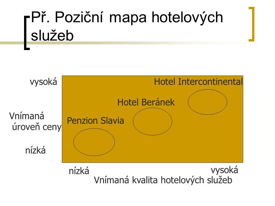 Př. Poziční mapa hotelových služeb Vnímaná úroveň ceny vysoká nízká vysoká Vnímaná kvalita hotelových služeb Penzion Slavia Hotel Beránek Hotel Interc