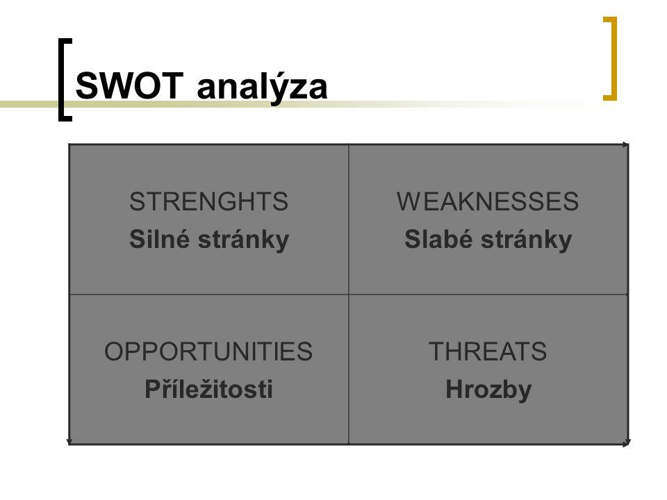 SWOT analýza STRENGHTS Silné stránky WEAKNESSES Slabé stránky OPPORTUNITIES Příležitosti THREATS Hrozby