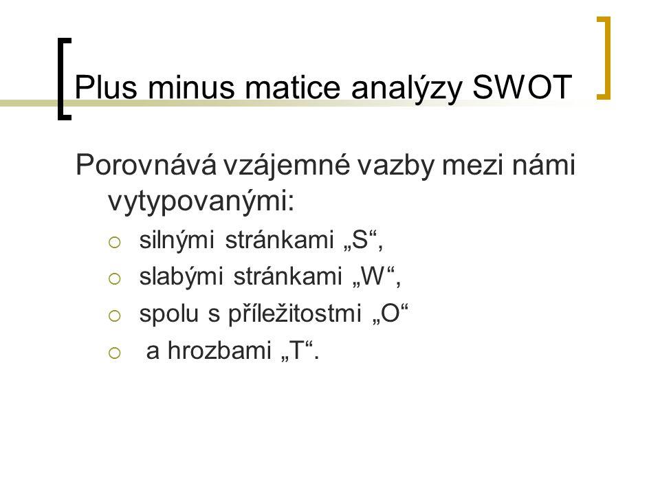"""Plus minus matice analýzy SWOT Porovnává vzájemné vazby mezi námi vytypovanými:  silnými stránkami """"S"""",  slabými stránkami """"W"""",  spolu s příležitos"""