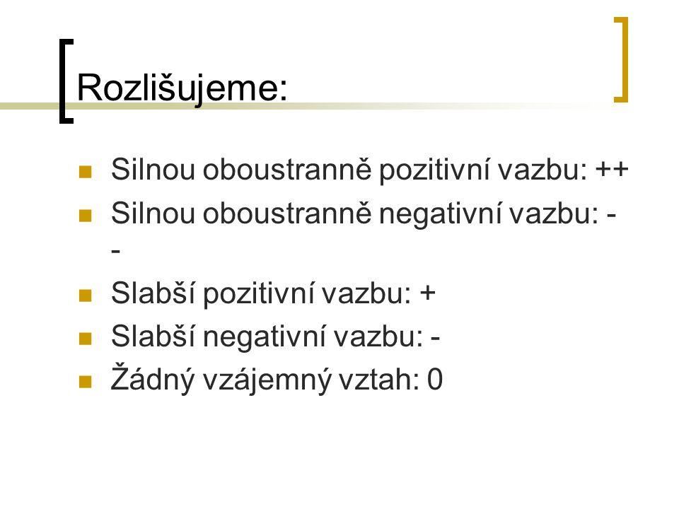 Rozlišujeme: Silnou oboustranně pozitivní vazbu: ++ Silnou oboustranně negativní vazbu: - - Slabší pozitivní vazbu: + Slabší negativní vazbu: - Žádný