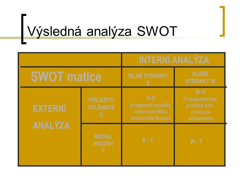 Výsledná analýza SWOT SWOT matice INTERNÍ ANALÝZA EXTERNÍ ANALÝZA SILNÉ STRÁNKY S SLABÉ STRÁNKY W PŘÍLEŽITO STI,ŠANCE O RIZIKA, HROZBY T S-O Komplexní