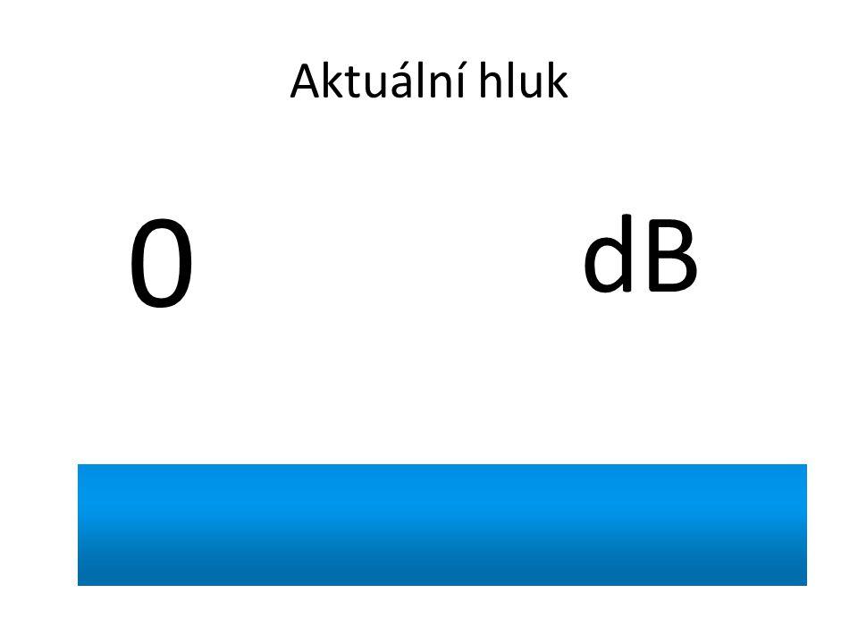 Aktuální hluk 0 dB