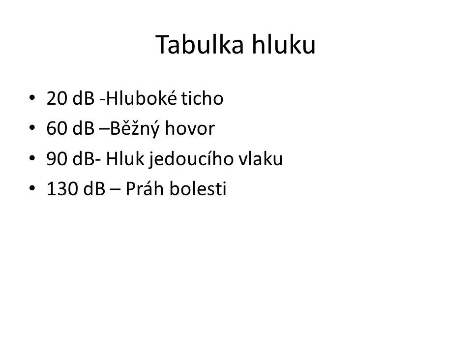 Tabulka hluku 20 dB -Hluboké ticho 60 dB –Běžný hovor 90 dB- Hluk jedoucího vlaku 130 dB – Práh bolesti