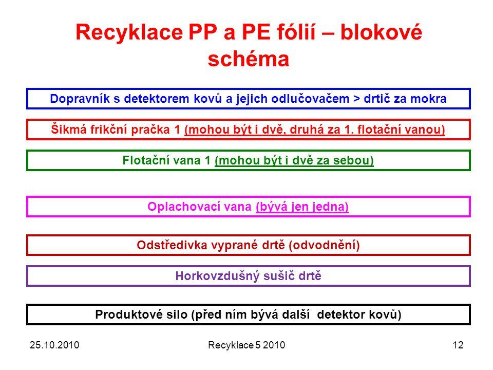 25.10.2010Recyklace 5 201012 Recyklace PP a PE fólií – blokové schéma Dopravník s detektorem kovů a jejich odlučovačem > drtič za mokra Šikmá frikční pračka 1 (mohou být i dvě, druhá za 1.