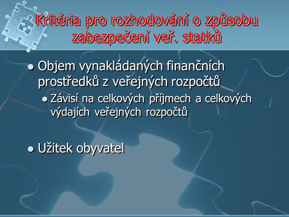 Kritéria pro rozhodování o způsobu zabezpečení veř. statků Objem vynakládaných finančních prostředků z veřejných rozpočtů Závisí na celkových příjmech