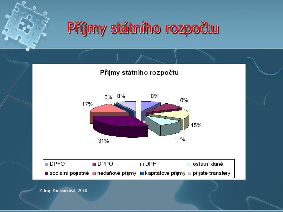 Příjmy státního rozpočtu Zdroj: Kulhánková, 2010