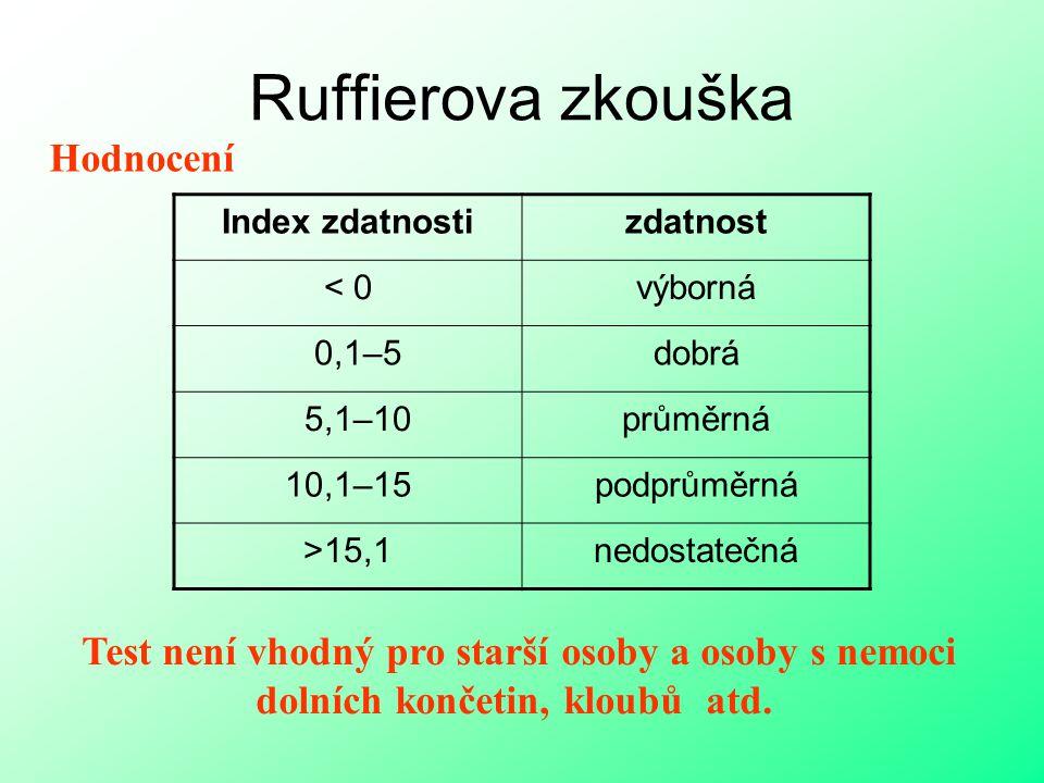 Ruffierova zkouška Hodnocení Index zdatnostizdatnost < 0výborná 0,1–5dobrá 5,1–10průměrná 10,1–15podprůměrná >15,1nedostatečná Test není vhodný pro st
