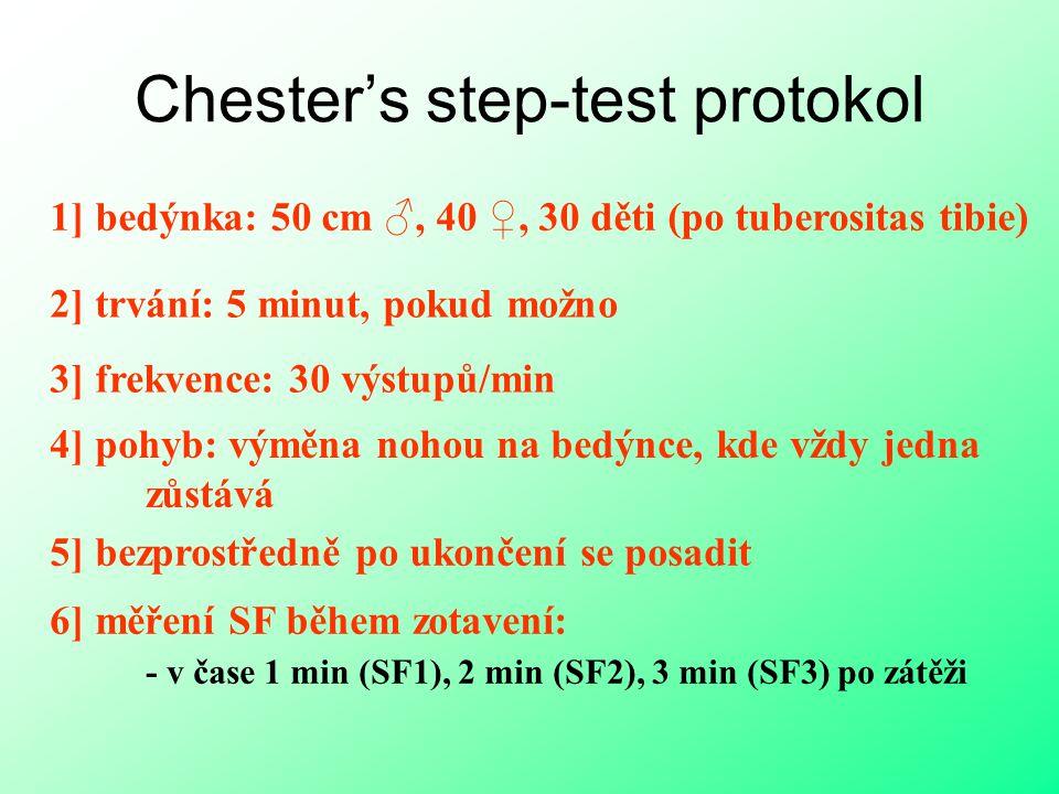 Chester's step-test protokol 1] bedýnka: 50 cm ♂, 40 ♀, 30 děti (po tuberositas tibie) 2] trvání: 5 minut, pokud možno 3] frekvence: 30 výstupů/min 4] pohyb: výměna nohou na bedýnce, kde vždy jedna zůstává 5] bezprostředně po ukončení se posadit 6] měření SF během zotavení: - v čase 1 min (SF1), 2 min (SF2), 3 min (SF3) po zátěži